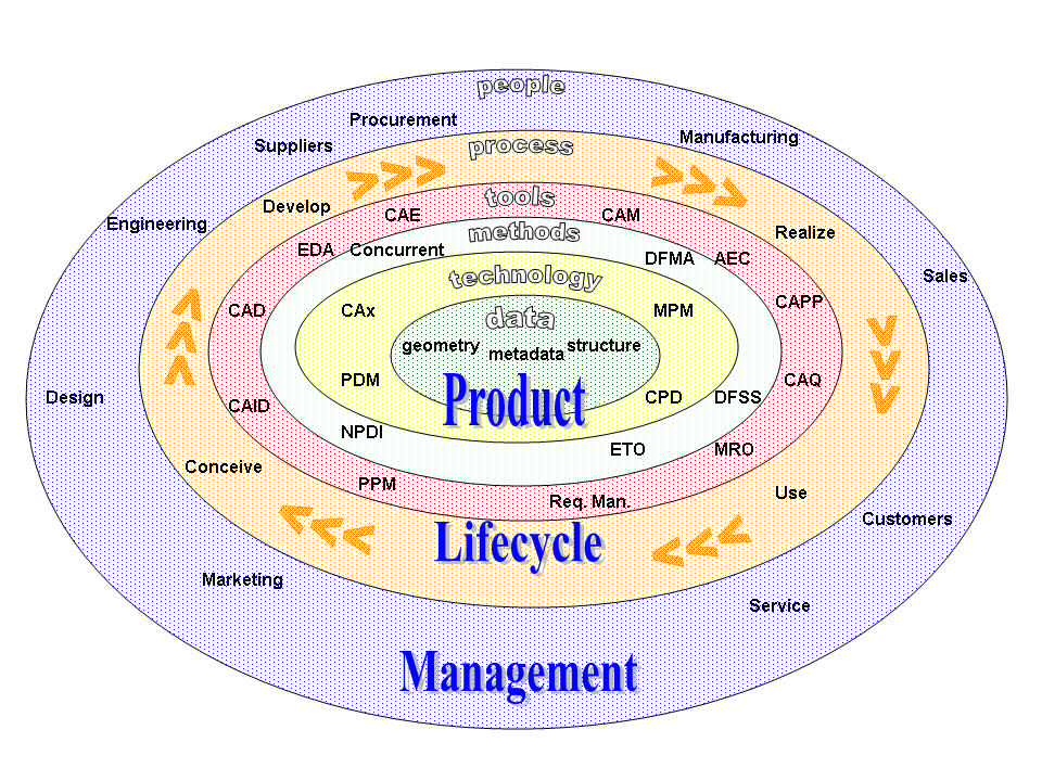 All-encompassing Product Lifecycle Management Courtesy Wikipedia