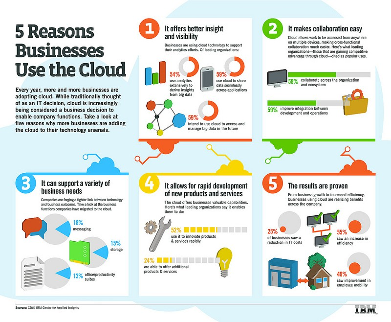 ibm-5-reasons-businesses-use-the-cloud