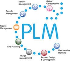 Visual PLM cycle