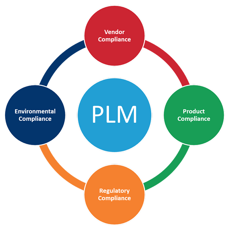 NGC Whitepaper – The New PLM Imperative