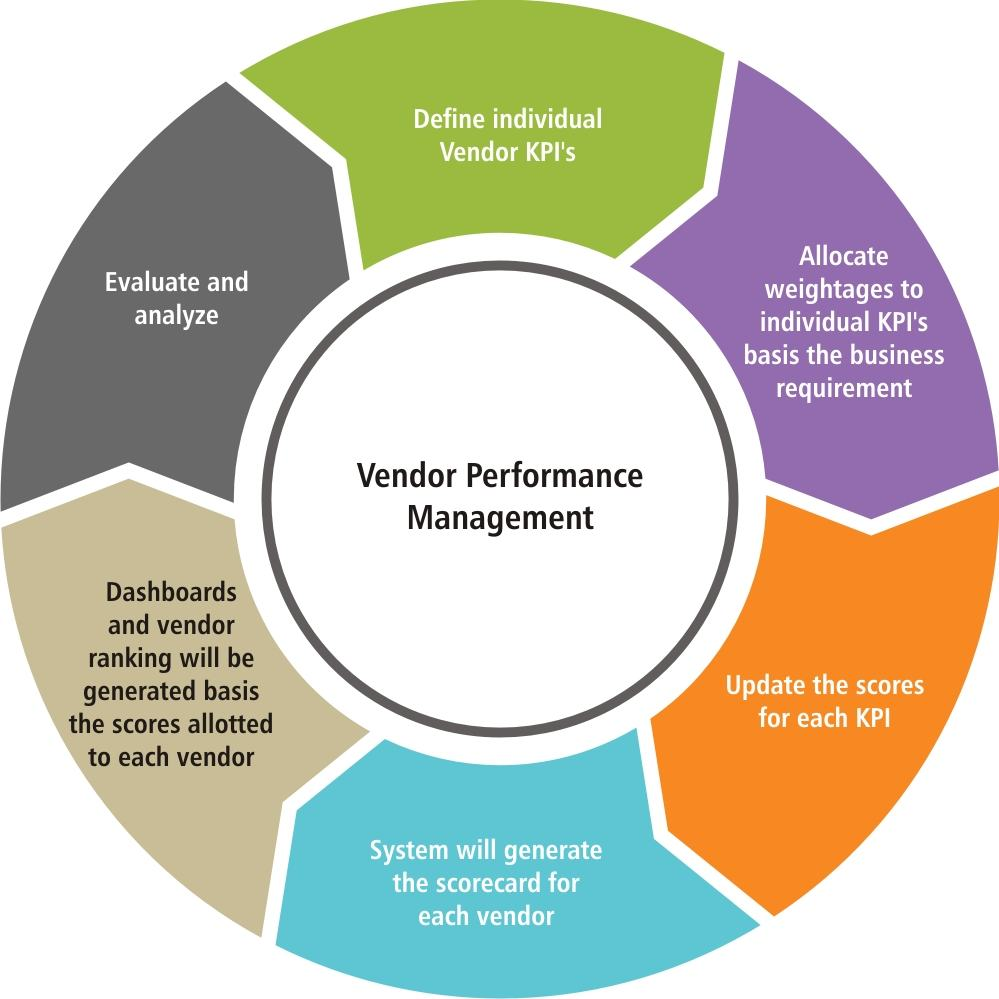 an ideal vendor performance management system whichplm
