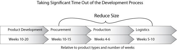 Reducing Product Development Time